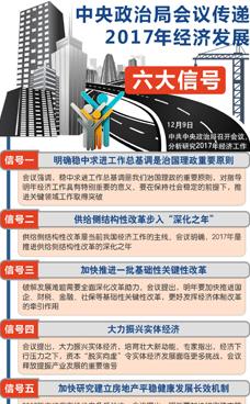中央政治局會議傳遞2017六大信號