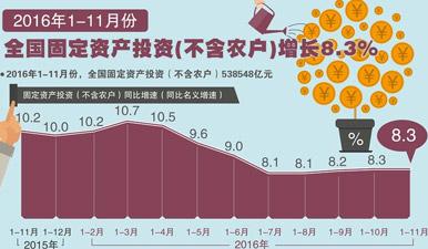 圖表:1-11月全國固定資産投資增長8.3%