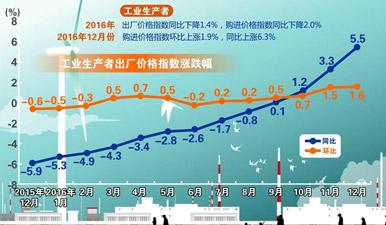 圖表:2016年12月PPI同比上漲5.5%