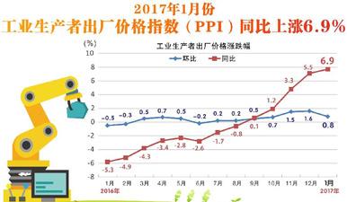图表:2017年1月PPI同比上涨6.9%
