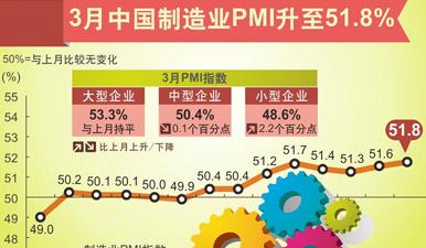 图表:3月中国制造业PMI升至51.8%