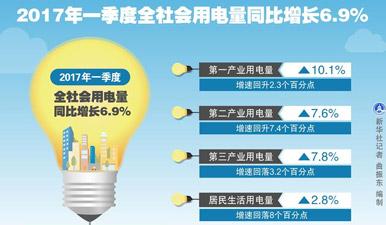 发改委:今年一季度全社会用电量同比增长6.9%