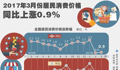 图表:2017年3月CPI同比上涨0.9%