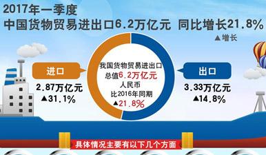 图表:一季度货物贸易进出口6.2万亿 同比增21.8%