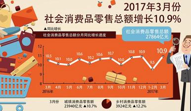 图表:2017年3月份社会消费品零售总额增长10.9%