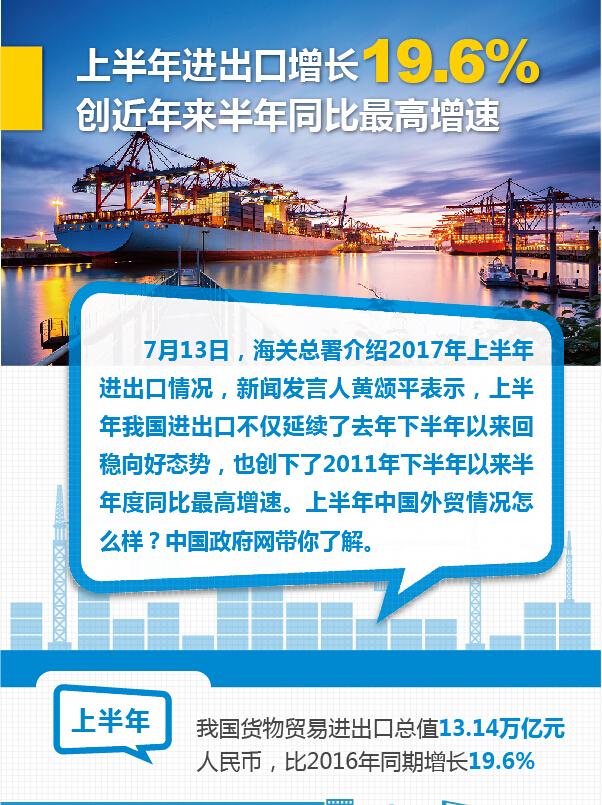 上半年進出口增長19.6%
