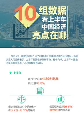 10組數據看上半年中國經濟亮點在哪