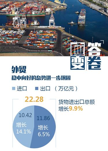 外贸 稳中向好的态势进一步巩固