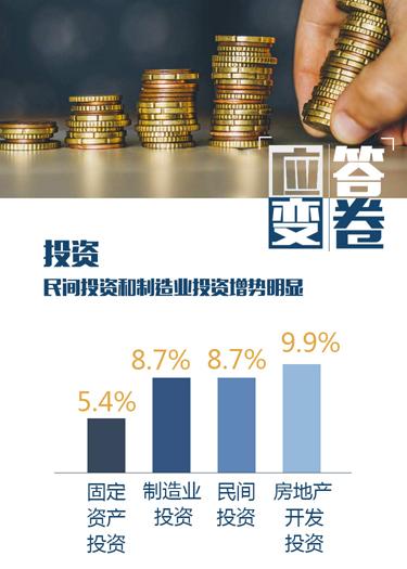 投资 民间投资和制造业投资增势明显