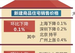 9月份一线城市房价环比下降