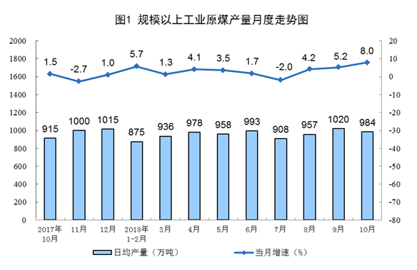 統計局:10月份能源生産平穩增長