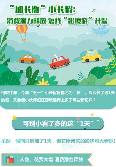 """""""加长版""""小长假:消费潜力释放 短线""""出境游""""升温"""