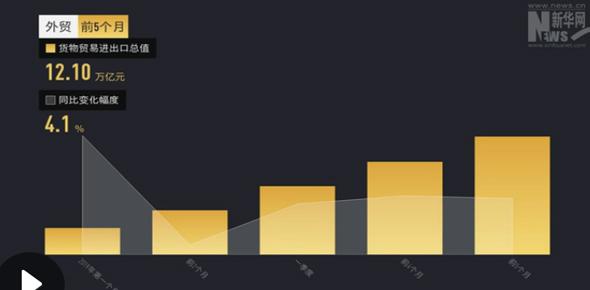 【畫重點】數説5月:鮮果豬肉拉高CPI 外貿逆勢增長