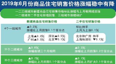 上半年房地产多个指标增速回落 楼市进入调整期