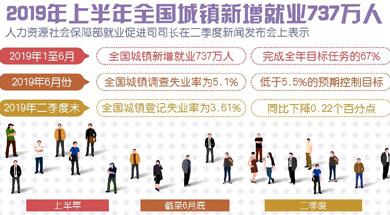 上半年全国城镇新增就业737万人