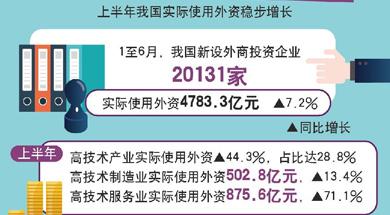 上半年我国新设外资企业超2万家 实际使用外资增7.2%