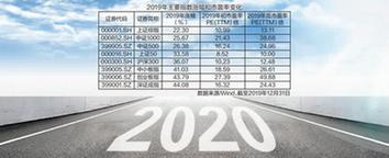"""明星基金经理纵论2020投资新方向 聚焦""""再平衡"""""""