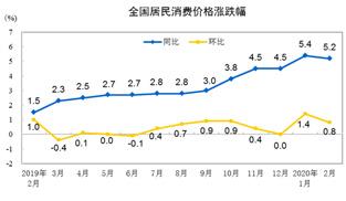 2月CPI同比上漲5.2%   專家預計全年CPI前高後低