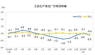 2月PPI同比下降0.4%   解讀:生産領域價格穩中略降