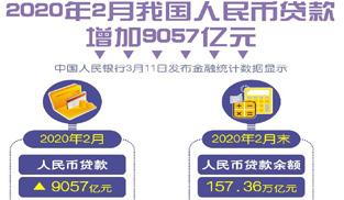 """2月末M2同比增8.8%   """"房貸""""同比少增千億"""