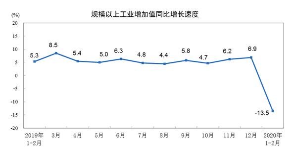 2020年1—2月份規模以上工業增加值下降13.5%