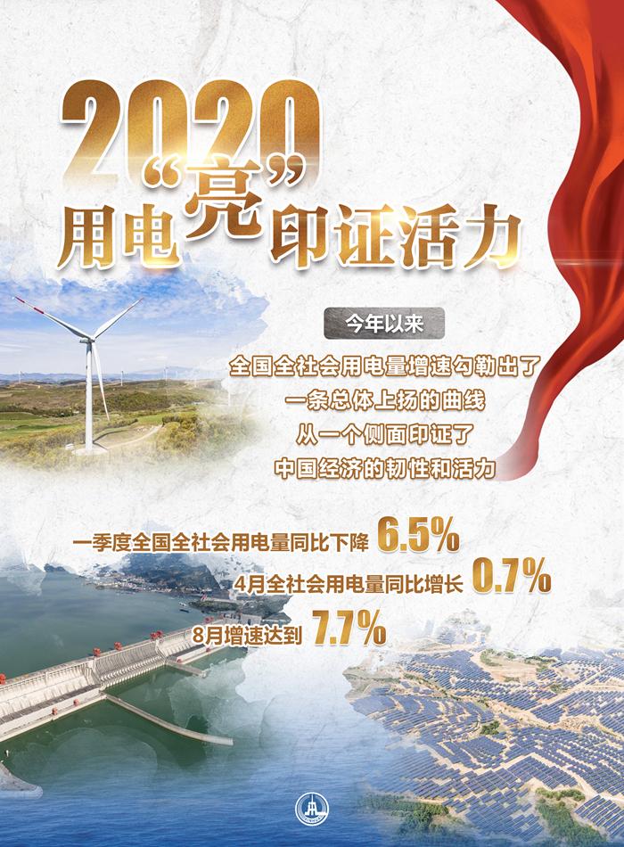 电都去哪儿了?从用电量看中国经济活力