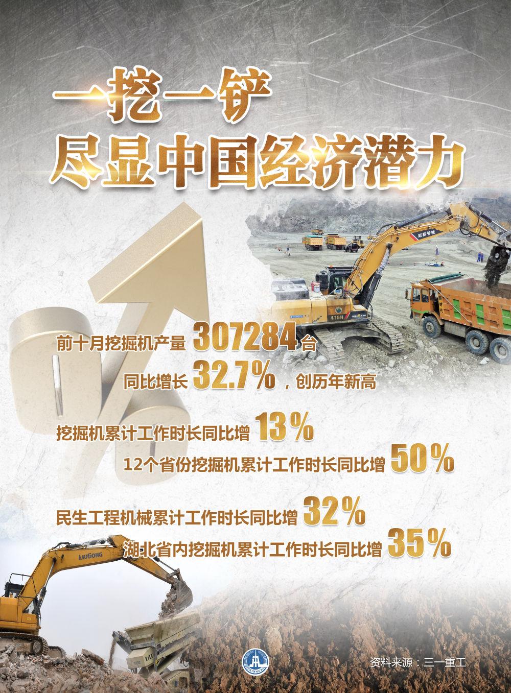 """从""""挖掘机指数""""看中国经济温度"""