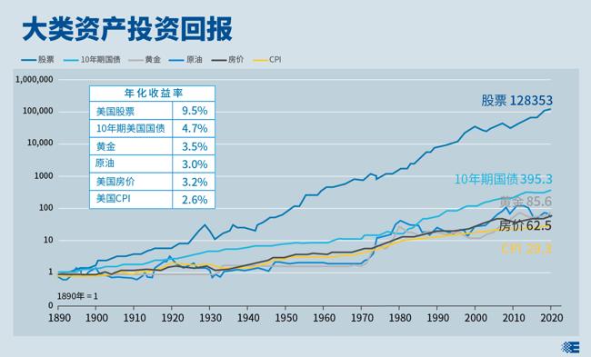 股票類資産是收益較高投資品種  點擊查看