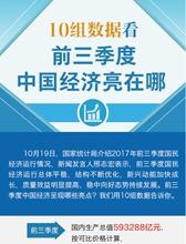 10組數據看前三季度中國經濟亮點