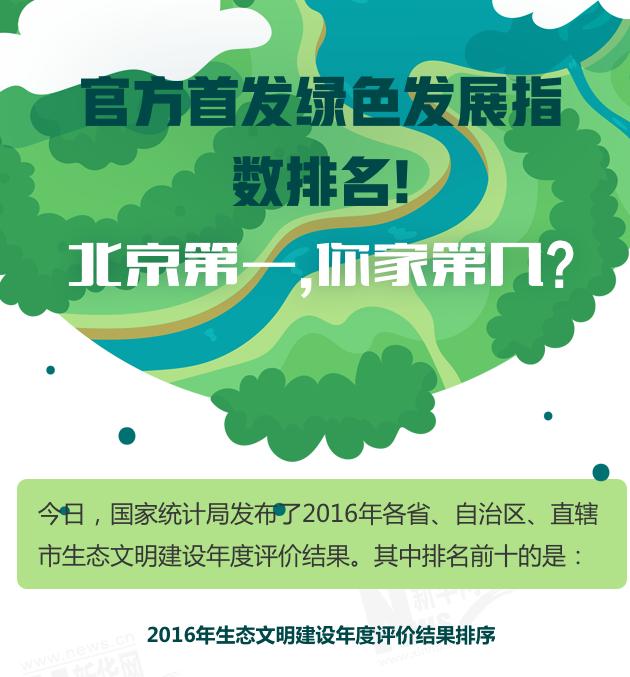 官方首發綠色發展指數排名!北京第一,你家第幾?