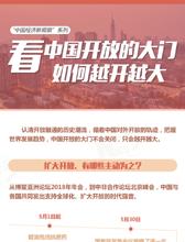 """""""中国经济新观察""""系列 看中国开放的大门如何越开越大"""