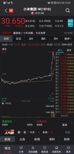 小米确定造车 股价直线拉升涨超12%