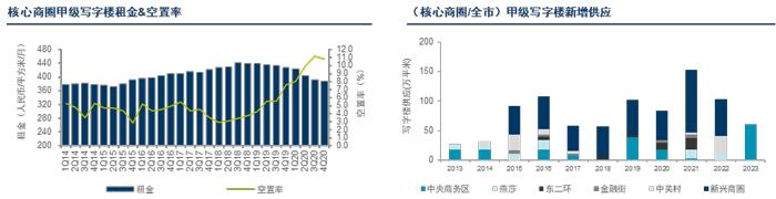 机构报告:北京写字楼回暖 部分业主通过降租来争取客户