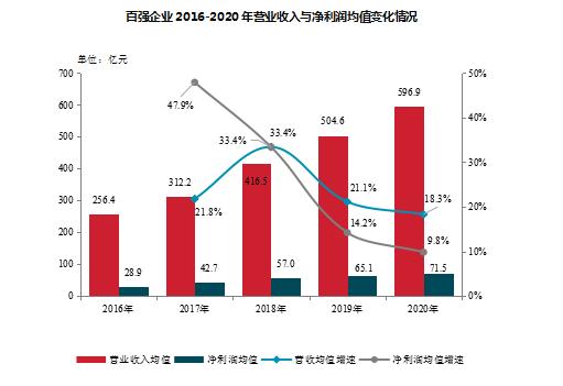 2020年房地产百强企业销售规模超十万亿 市场份额提升至63.2%