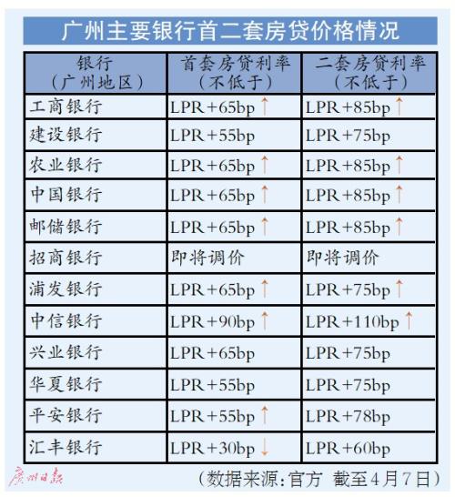 广州多家国有银行个人房贷又涨价 百万元30年房贷每月多还62元