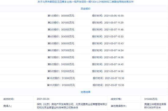 北京10宗地中2宗地因无人递交方案直接成交