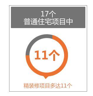 北京僅30新盤入市精裝成標配