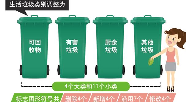 住建部:《生活垃圾分類標志》標準發布 下月起實施
