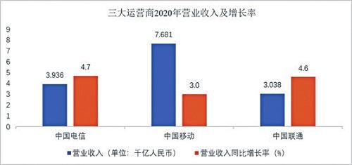 """""""高速""""﹢""""高铁""""通信业跑出稳健步伐 收入结构持续优化"""