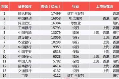 華夏幸福躋身中國上市企業全球市值100強