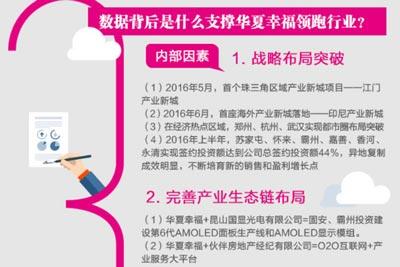 一張圖看懂財報:華夏幸福半年財報亮點分析