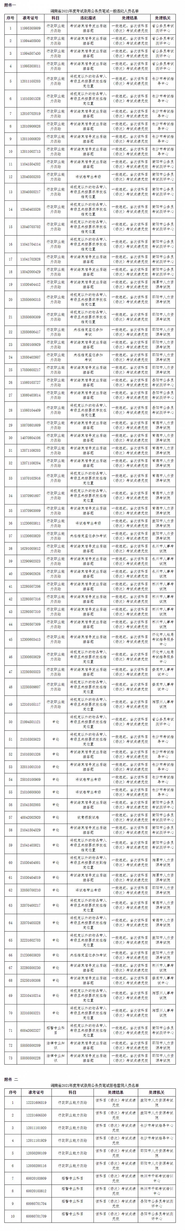 湖南省2021年度公务员考试违纪(含雷同答卷)情况公告
