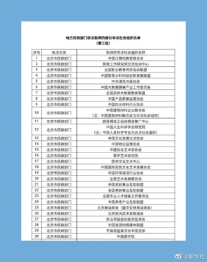 第三批名单公布!这70家非法社会组织已被取缔,遇到请报警!