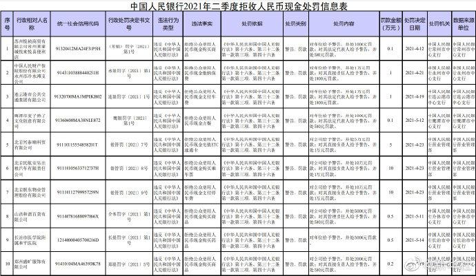 中国人民银行:18家单位因拒收现金被处罚!
