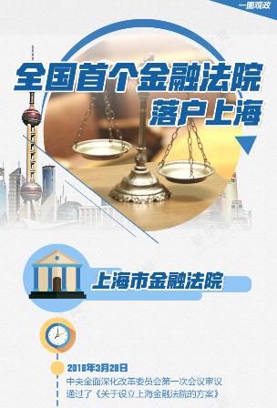 全國首個金融法院落戶上海