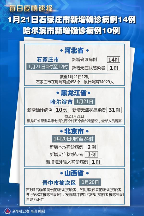 1月21日石家庄市新增确诊病例14例 哈尔滨市新增确诊病例10例