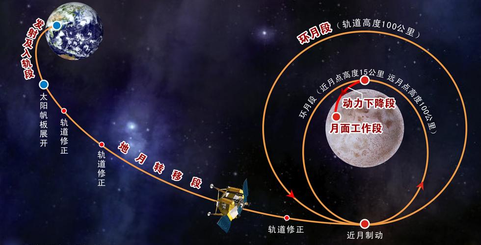 嫦娥三号 飞行轨道示意图