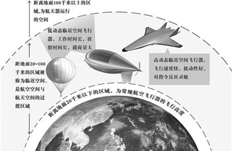 """临近空间飞行器——空天一体战的""""利器"""""""