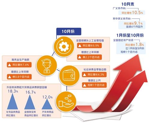 國家統計局10月數據顯示:國民經濟延續穩定恢復態勢