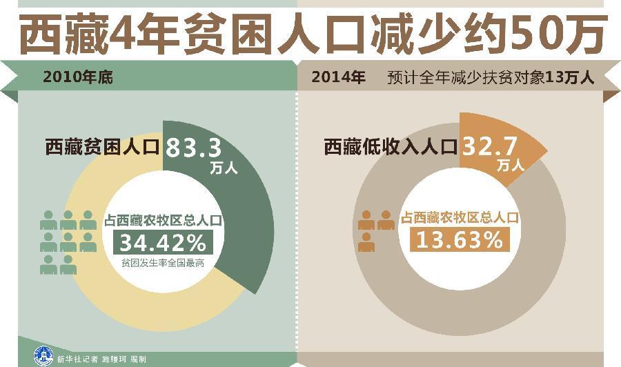 中国各省面积人口_各省贫困人口数量